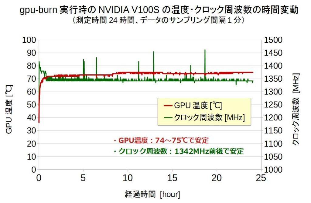 gpu-burn実行時のNVIDIA V100Sの温度・クロック周波数の時間変動